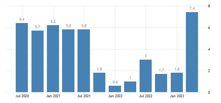 poland current account net balance on goods services eurostat data