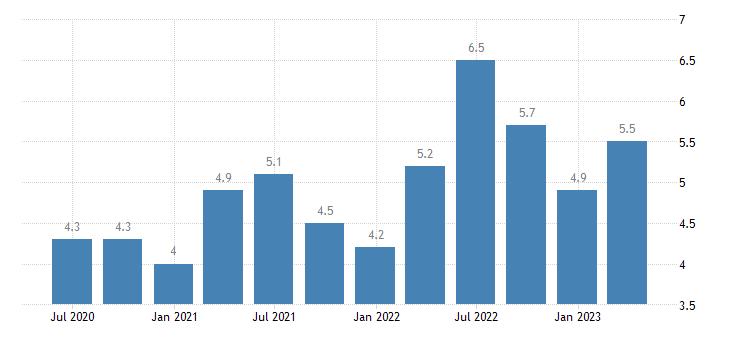 poland current account net balance on services eurostat data