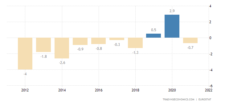 Poland Current Account to GDP