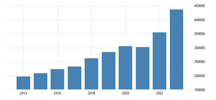 poland current account transactions on credit eurostat data