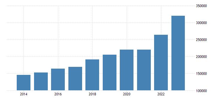 poland current account transactions on goods credit eurostat data