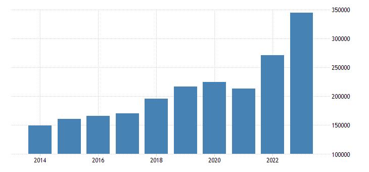 poland current account transactions on goods debit eurostat data