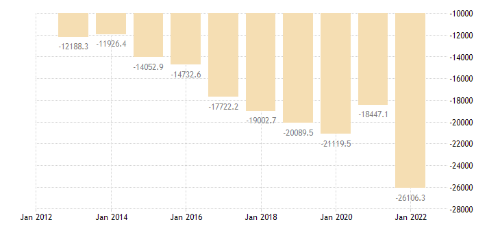poland current account transactions on primary income balance eurostat data