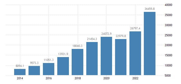 poland current account transactions on services balance eurostat data