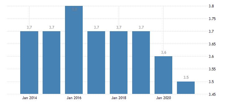 poland depth of material deprivation eurostat data