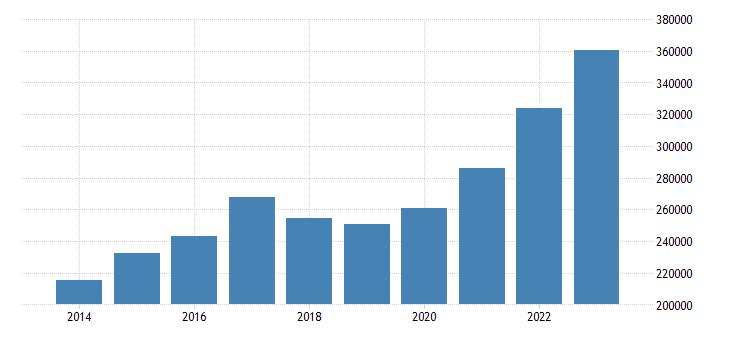 poland direct investment assets financial account eurostat data