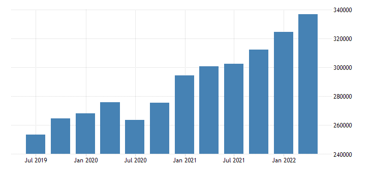 poland direct investment assets positions at the end of period eurostat data