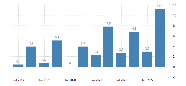 poland direct investment in the reporting economy liabilities eurostat data