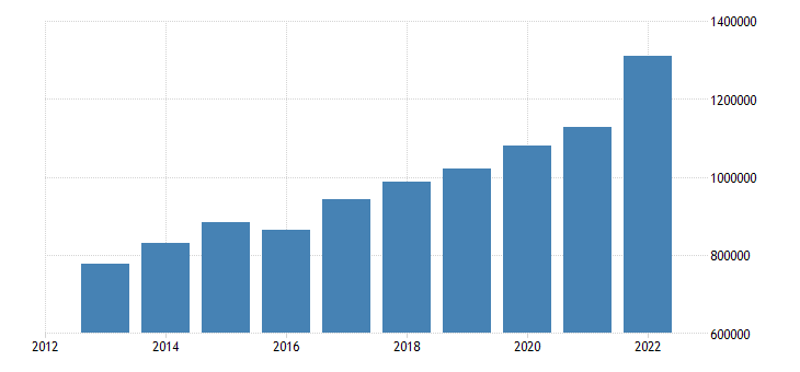 poland direct investment liabilities financial account eurostat data