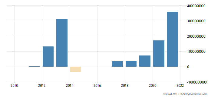 poland discrepancy in expenditure estimate of gdp constant lcu wb data