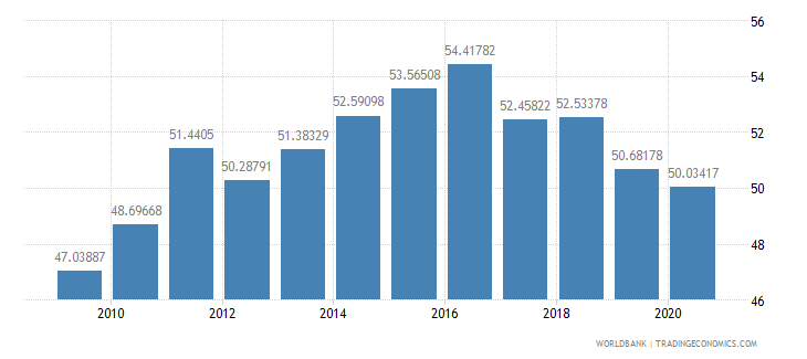 poland domestic credit to private sector percent of gdp wb data