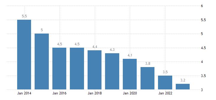 poland employed persons having more than one job females eurostat data