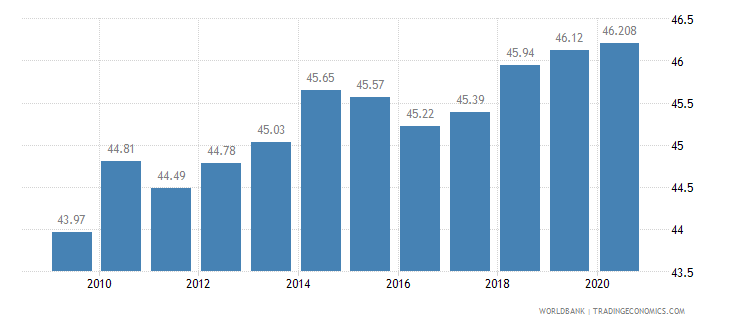 poland employees services male percent of male employment wb data