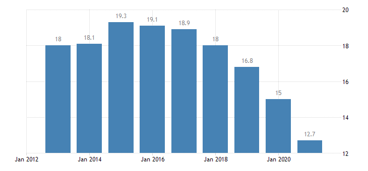 poland employees with a contract of limited duration annual average from 15 to 64 years eurostat data