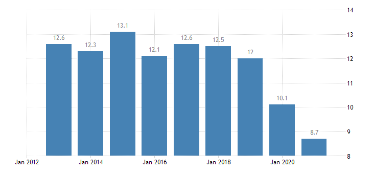 poland employees with a contract of limited duration annual average from 55 to 64 years eurostat data