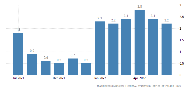 Poland Employment Growth YoY
