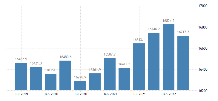 poland employment eurostat data