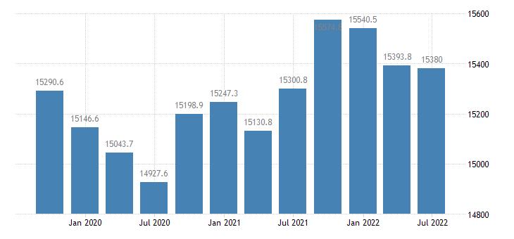poland employment full time eurostat data