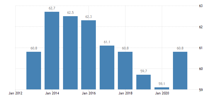poland employment in current job 60 months or over eurostat data