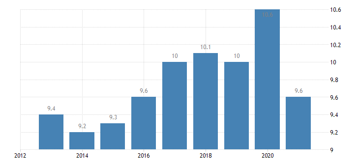 poland employment in current job from 12 to 23 months eurostat data