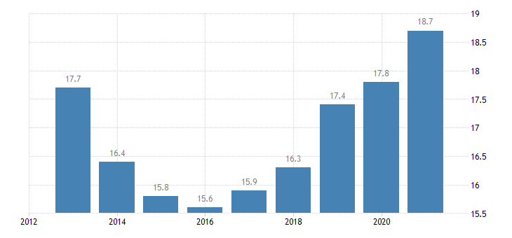 poland employment in current job from 24 to 59 months eurostat data
