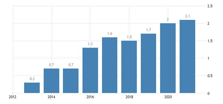 poland employment in current job no response eurostat data