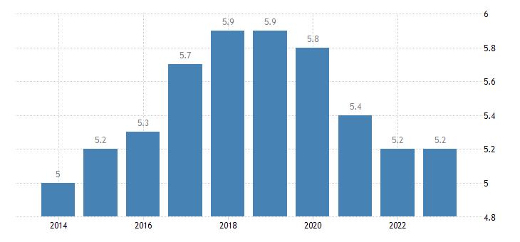 poland employment in high medium high technology manufacturing eurostat data