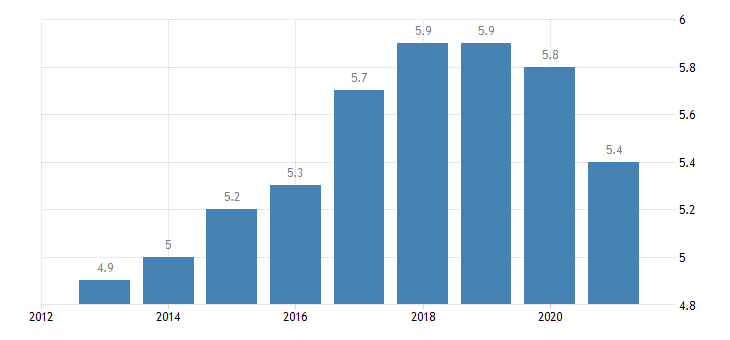 poland employment in high medium high technology manufacturing knowledge intensive services high medium high technology manufacturing eurostat data