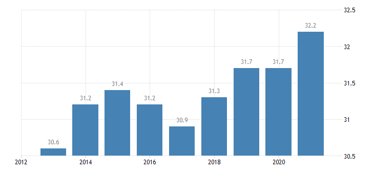 poland employment in total knowledge intensive services eurostat data