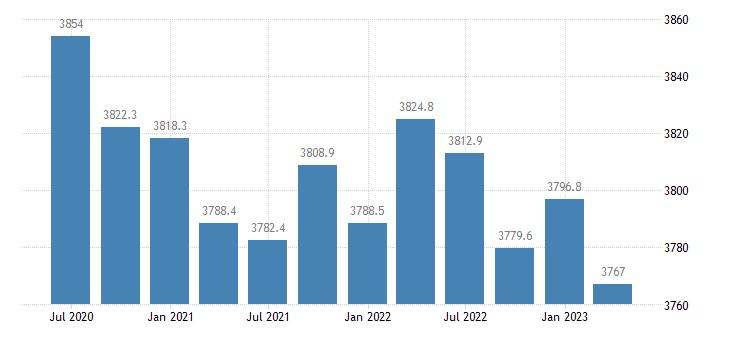 poland employment industry except construction eurostat data