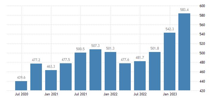 poland employment information communication eurostat data