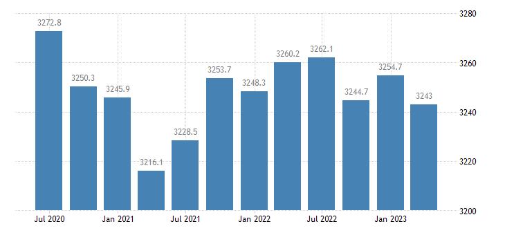 poland employment manufacturing eurostat data