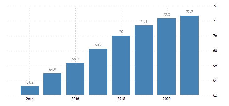 poland employment rate eurostat data
