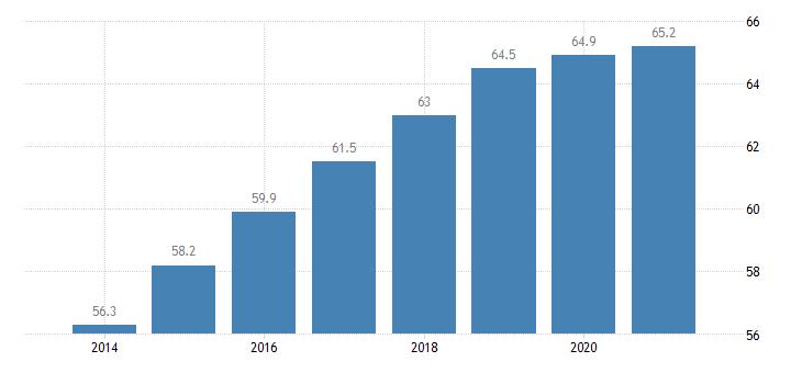 poland employment rate females eurostat data