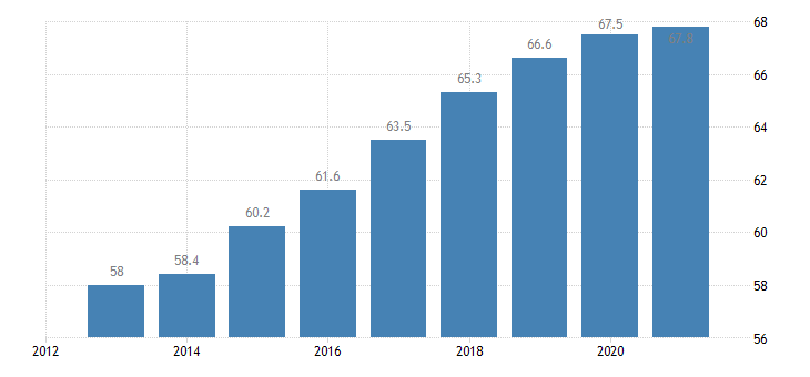 poland employment rate from 15 to 64 years eurostat data