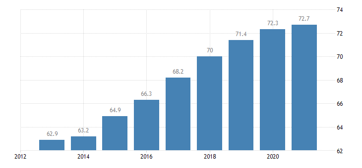 poland employment rate from 20 to 64 years eurostat data