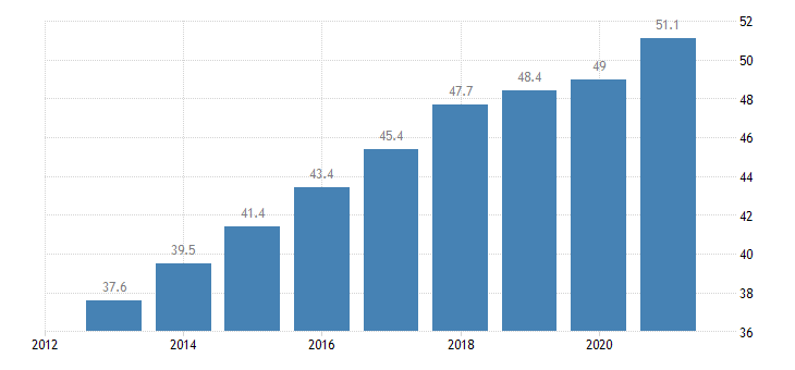 poland employment rate from 55 to 64 years eurostat data