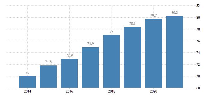 poland employment rate males eurostat data