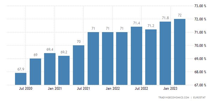 Poland Employment Rate
