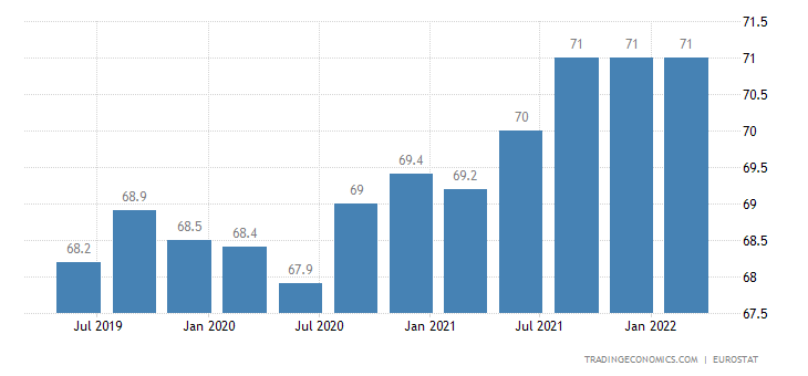 Poland Employment Rate