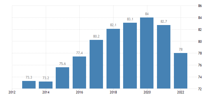 poland employment rates of recent graduates eurostat data