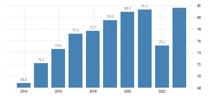 poland employment rates of recent graduates females eurostat data