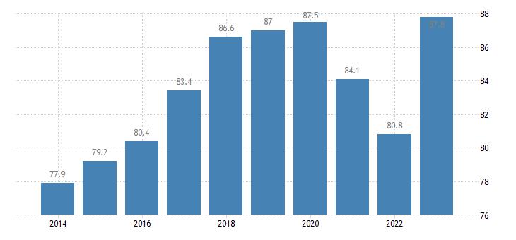 poland employment rates of recent graduates males eurostat data