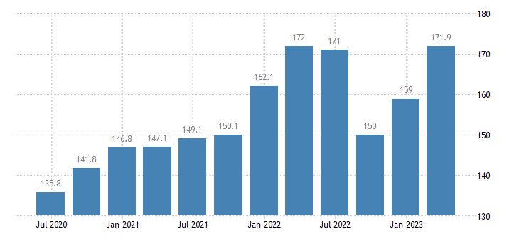 poland employment real estate activities eurostat data