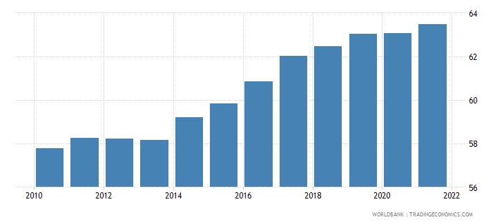 poland employment to population ratio 15 male percent national estimate wb data