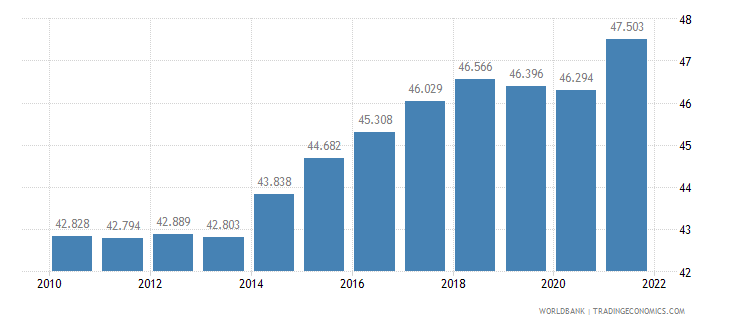 poland employment to population ratio 15 plus  female percent wb data