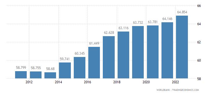 poland employment to population ratio 15 plus  male percent wb data