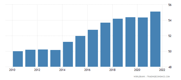 poland employment to population ratio 15 plus  total percent wb data