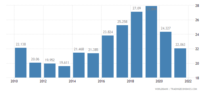 poland employment to population ratio ages 15 24 female percent wb data