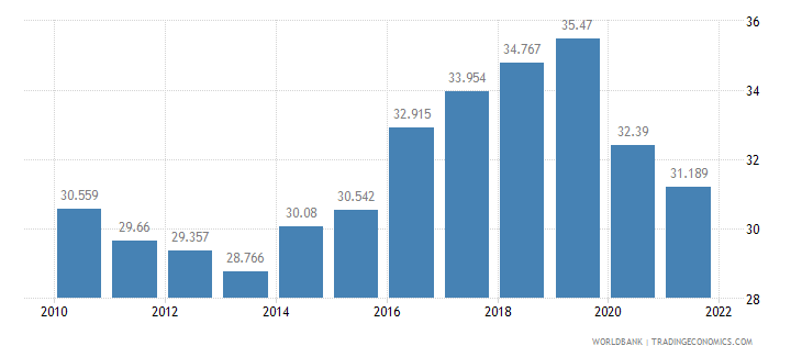 poland employment to population ratio ages 15 24 male percent wb data